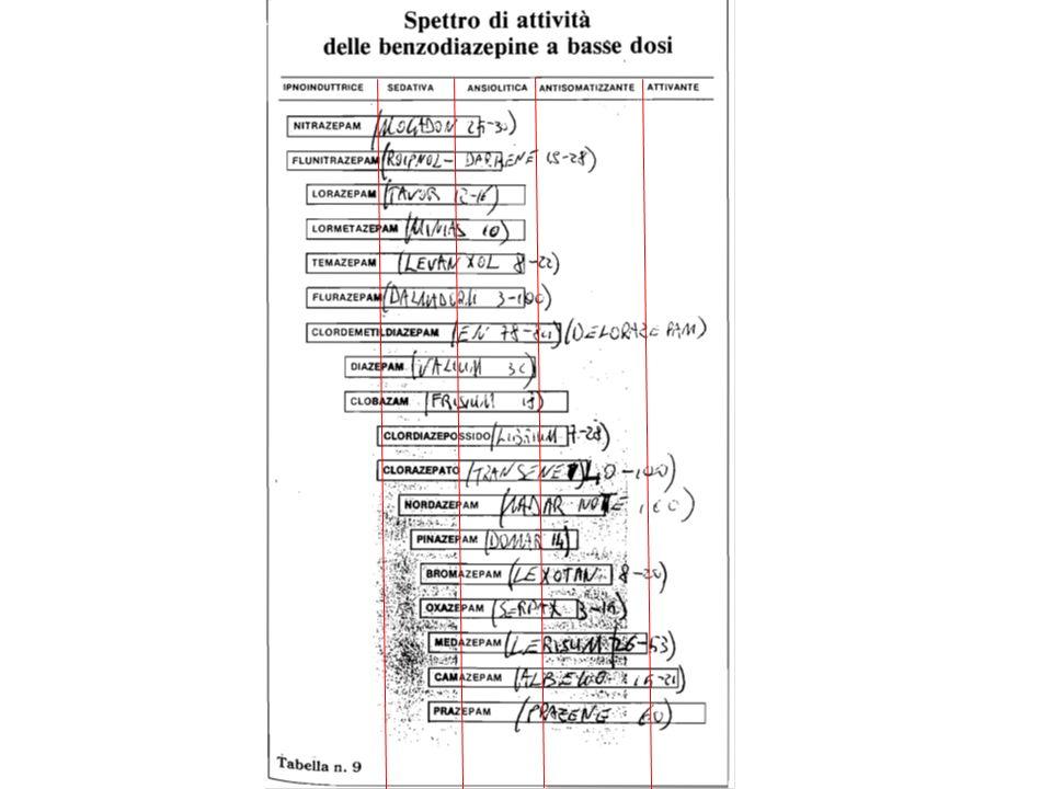 Distonie Test: la risposta clinica positiva alla somministrazione e.v.