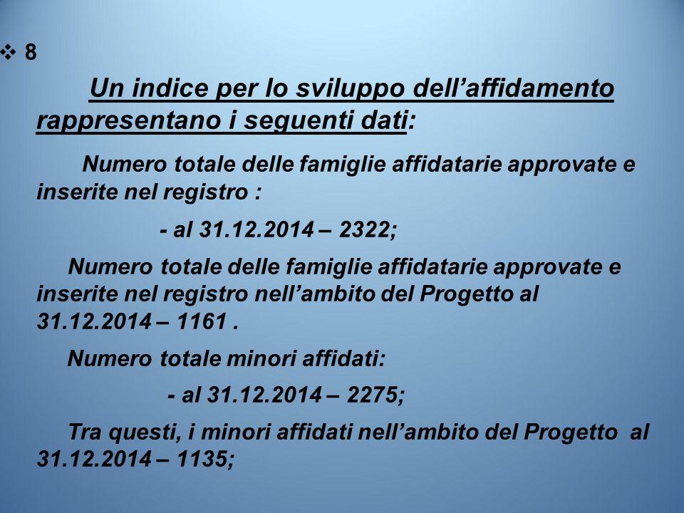 ❖8❖8 Un indice per lo sviluppo dell'affidamento rappresentano i seguenti dati: Numero totale delle famiglie affidatarie approvate e inserite nel regis