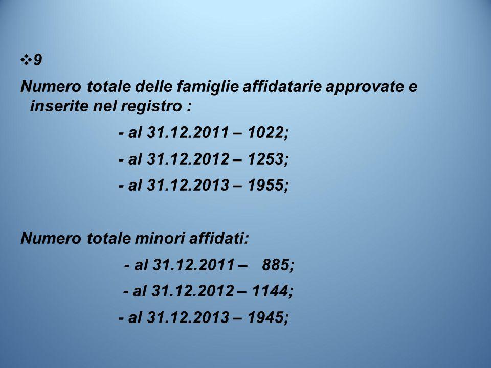 ❖ 9 Numero totale delle famiglie affidatarie approvate e inserite nel registro : - al 31.12.2011 – 1022; - al 31.12.2012 – 1253; - al 31.12.2013 – 1955; Numero totale minori affidati: - al 31.12.2011 – 885; - al 31.12.2012 – 1144; - al 31.12.2013 – 1945;