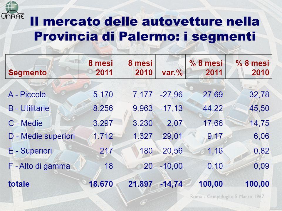 Il mercato delle autovetture nella Provincia di Palermo: i segmenti Segmento 8 mesi 2011 8 mesi 2010var.% % 8 mesi 2011 % 8 mesi 2010 A - Piccole5.1707.177-27,9627,6932,78 B - Utilitarie8.2569.963-17,1344,2245,50 C - Medie3.2973.2302,0717,6614,75 D - Medie superiori1.7121.32729,019,176,06 E - Superiori21718020,561,160,82 F - Alto di gamma1820-10,000,100,09 totale18.67021.897-14,74100,00