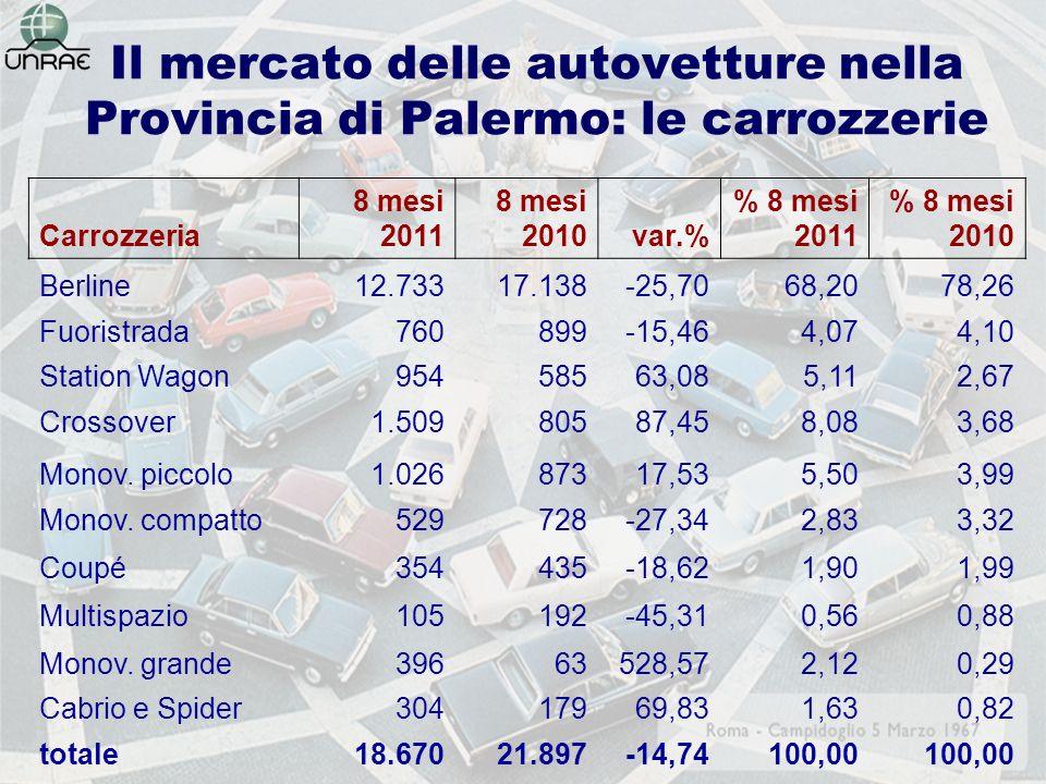 Il mercato delle autovetture nella Provincia di Palermo: le carrozzerie Carrozzeria 8 mesi 2011 8 mesi 2010var.% % 8 mesi 2011 % 8 mesi 2010 Berline12.73317.138-25,7068,2078,26 Fuoristrada760899-15,464,074,10 Station Wagon95458563,085,112,67 Crossover1.50980587,458,083,68 Monov.