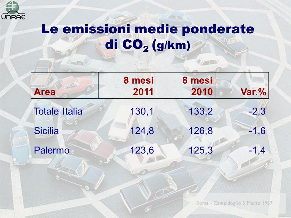 Le emissioni medie ponderate di CO 2 ( g/km) Area 8 mesi 2011 8 mesi 2010Var.% Totale Italia 130,1133,2-2,3 Sicilia 124,8126,8-1,6 Palermo123,6125,3-1,4
