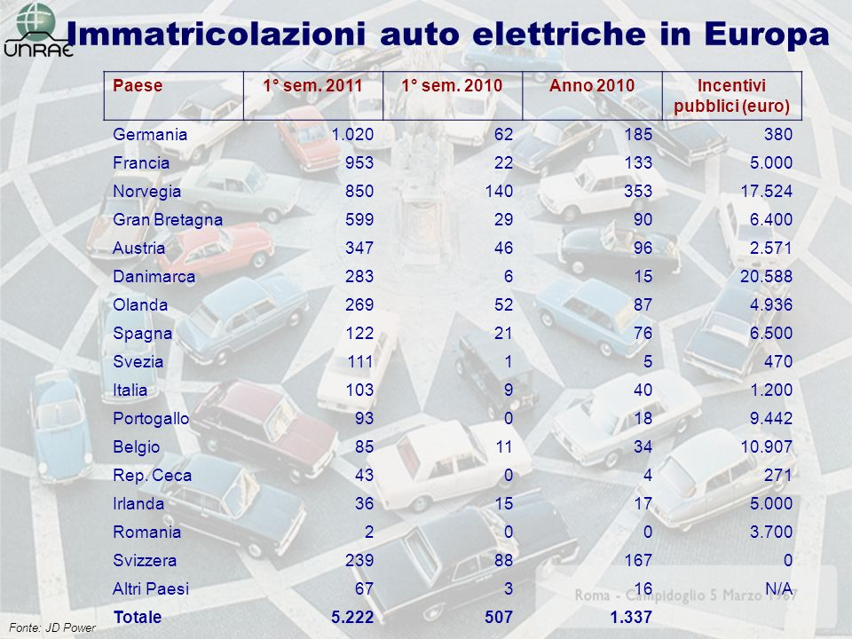 Immatricolazioni auto elettriche in Europa Paese1° sem.