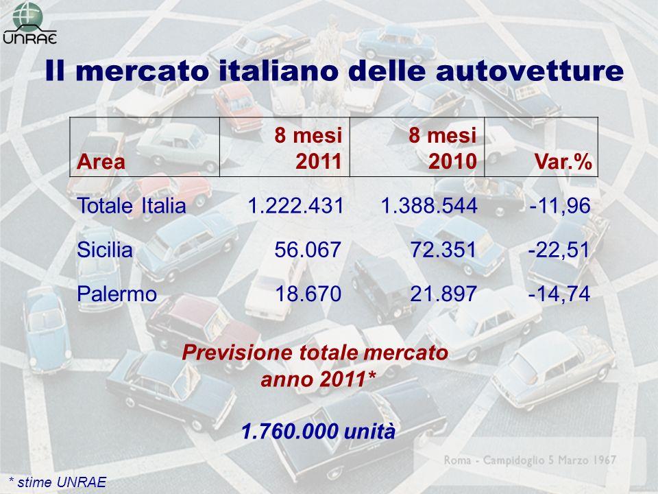Il mercato italiano delle autovetture Area 8 mesi 2011 8 mesi 2010Var.% Totale Italia1.222.4311.388.544-11,96 Sicilia 56.067 72.351-22,51 Palermo 18.67021.897-14,74 Previsione totale mercato anno 2011* 1.760.000 unità * stime UNRAE