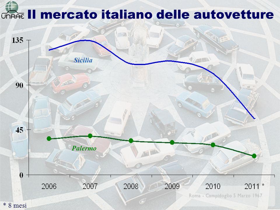 Il mercato italiano delle autovetture * 8 mesi Sicilia Palermo