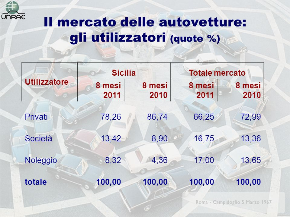 Il mercato delle autovetture: gli utilizzatori (quote %) Utilizzatore SiciliaTotale mercato 8 mesi 2011 8 mesi 2010 8 mesi 2011 8 mesi 2010 Privati78,2686,7466,2572,99 Società13,428,9016,7513,36 Noleggio8,324,3617,0013,65 totale100,00