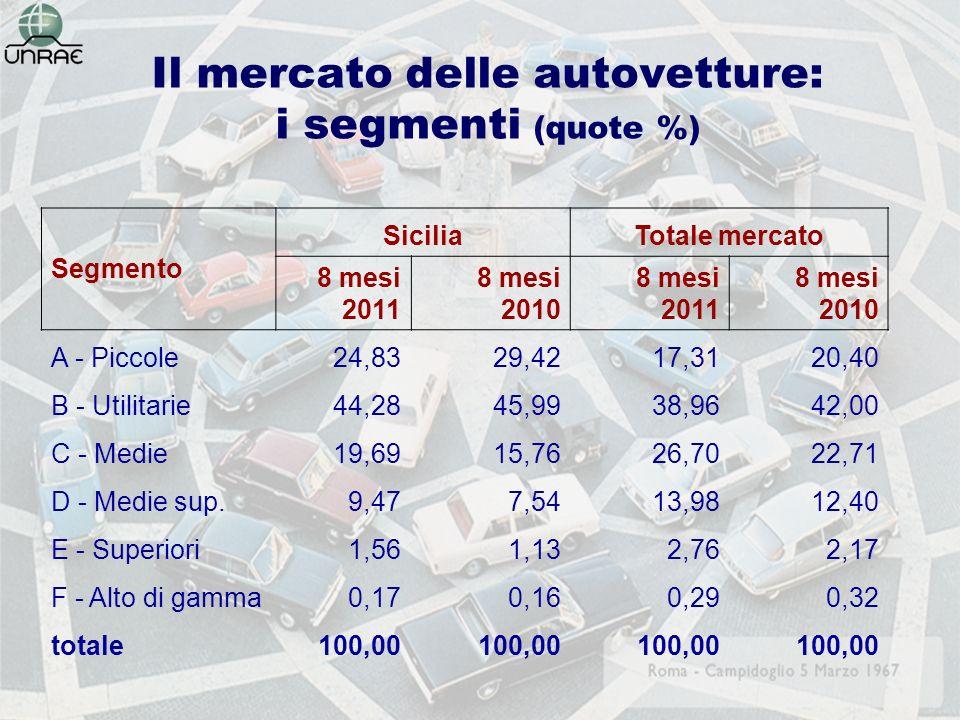 Il mercato delle autovetture: i segmenti (quote %) Segmento SiciliaTotale mercato 8 mesi 2011 8 mesi 2010 8 mesi 2011 8 mesi 2010 A - Piccole24,8329,4217,3120,40 B - Utilitarie44,2845,9938,9642,00 C - Medie19,6915,7626,7022,71 D - Medie sup.9,477,5413,9812,40 E - Superiori1,561,132,762,17 F - Alto di gamma0,170,160,290,32 totale100,00
