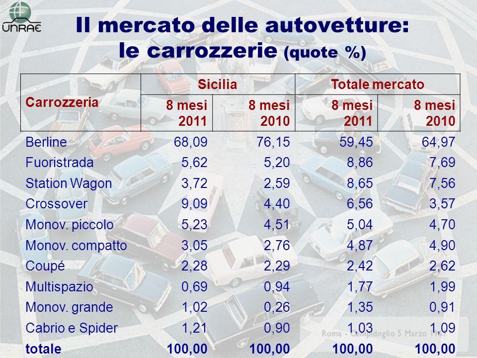 Il mercato delle autovetture: le carrozzerie (quote %) Carrozzeria SiciliaTotale mercato 8 mesi 2011 8 mesi 2010 8 mesi 2011 8 mesi 2010 Berline68,0976,1559,4564,97 Fuoristrada5,625,208,867,69 Station Wagon3,722,598,657,56 Crossover9,094,406,563,57 Monov.