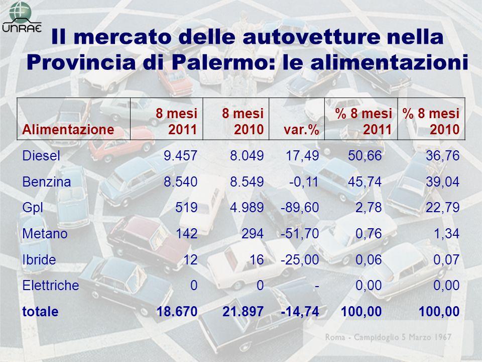 Il mercato delle autovetture nella Provincia di Palermo: le alimentazioni Alimentazione 8 mesi 2011 8 mesi 2010var.% % 8 mesi 2011 % 8 mesi 2010 Diesel9.4578.04917,4950,6636,76 Benzina8.5408.549-0,1145,7439,04 Gpl5194.989-89,602,7822,79 Metano142294-51,700,761,34 Ibride1216-25,000,060,07 Elettriche00 -0,00 totale18.67021.897-14,74100,00