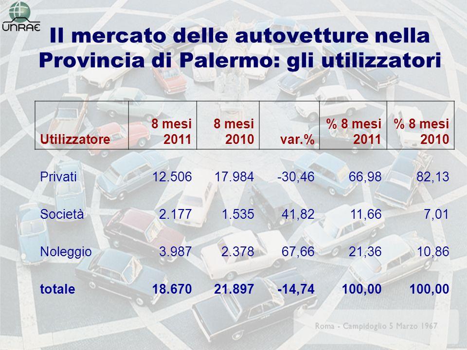 Il mercato delle autovetture nella Provincia di Palermo: gli utilizzatori Utilizzatore 8 mesi 2011 8 mesi 2010var.% % 8 mesi 2011 % 8 mesi 2010 Privati12.50617.984-30,4666,9882,13 Società2.1771.53541,8211,667,01 Noleggio3.9872.37867,6621,3610,86 totale18.67021.897-14,74100,00