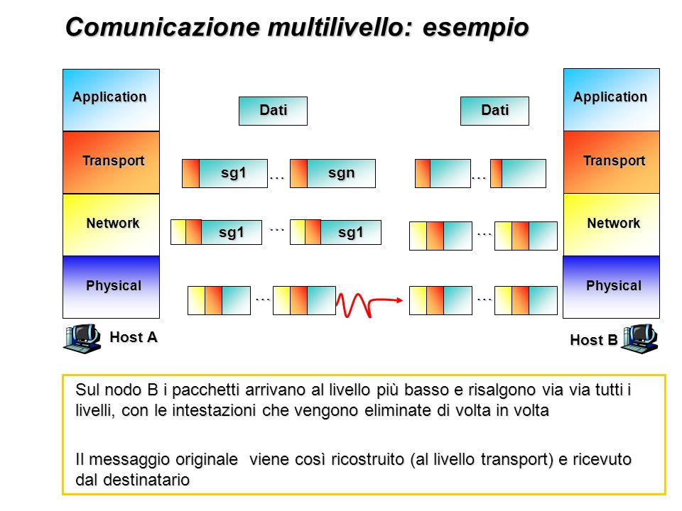 Network Transport Application Physical Network Transport Application Physical Comunicazione multilivello: esempio Comunicazione multilivello: esempio