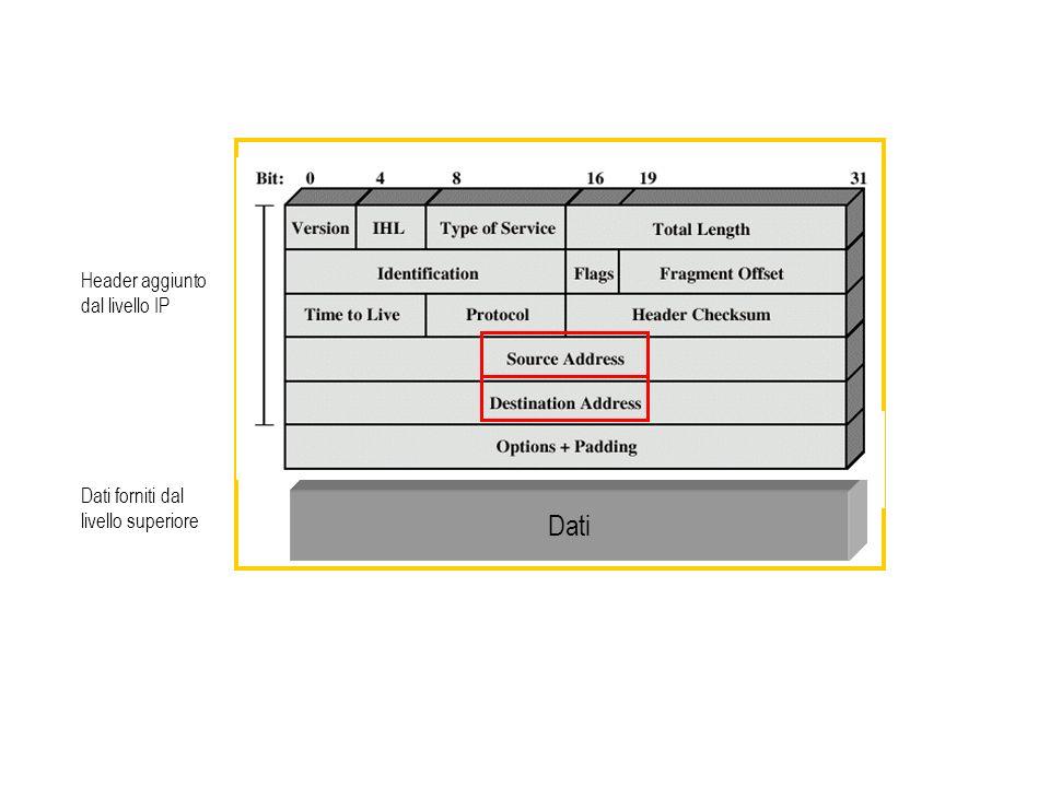 Dati Dati forniti dal livello superiore Header aggiunto dal livello IP