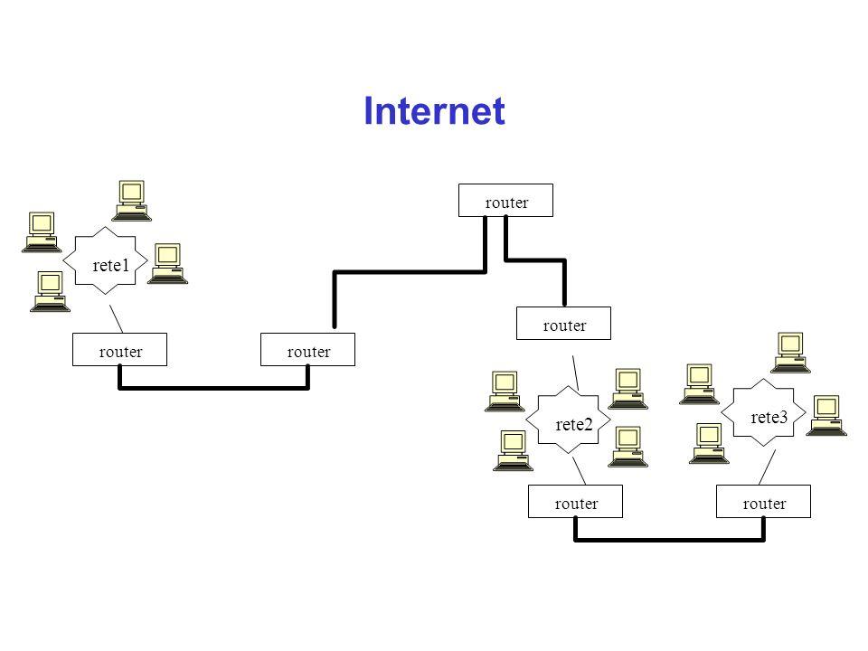 Internet router rete1 rete2 rete3 router