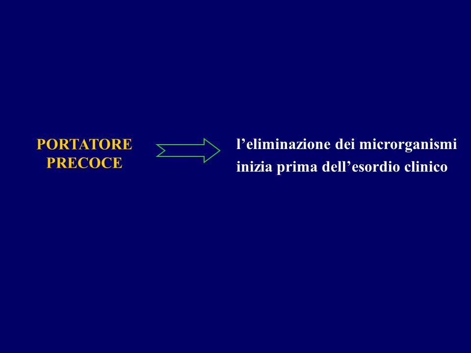 PORTATORE PRECOCE l'eliminazione dei microrganismi inizia prima dell'esordio clinico