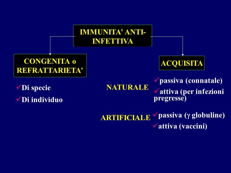 IMMUNITA' ANTI- INFETTIVA CONGENITA o REFRATTARIETA' Di specie Di individuo ACQUISITA NATURALE passiva (connatale) attiva (per infezioni pregresse) AR