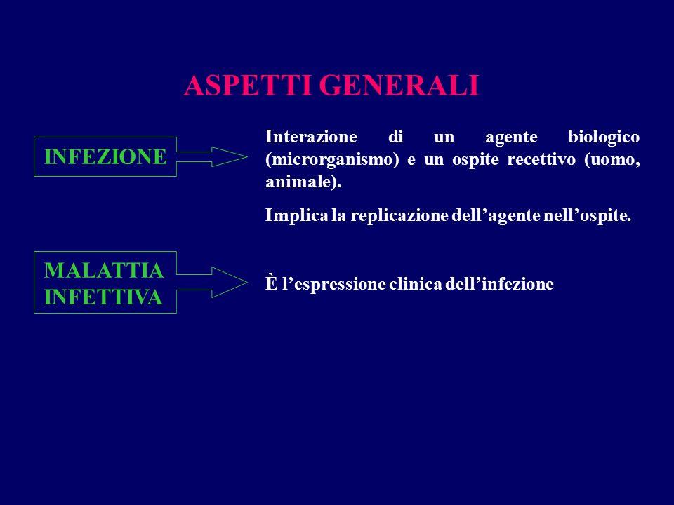 ASPETTI GENERALI INFEZIONE MALATTIA INFETTIVA Interazione di un agente biologico (microrganismo) e un ospite recettivo (uomo, animale). Implica la rep
