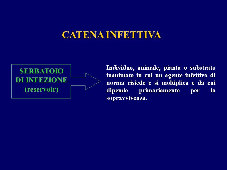 CATENA INFETTIVA SERBATOIO DI INFEZIONE (reservoir) Individuo, animale, pianta o substrato inanimato in cui un agente infettivo di norma risiede e si