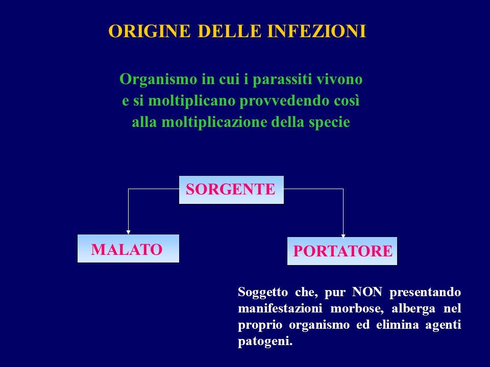 ORIGINE DELLE INFEZIONI Organismo in cui i parassiti vivono e si moltiplicano provvedendo così alla moltiplicazione della specie SORGENTE PORTATORE MA