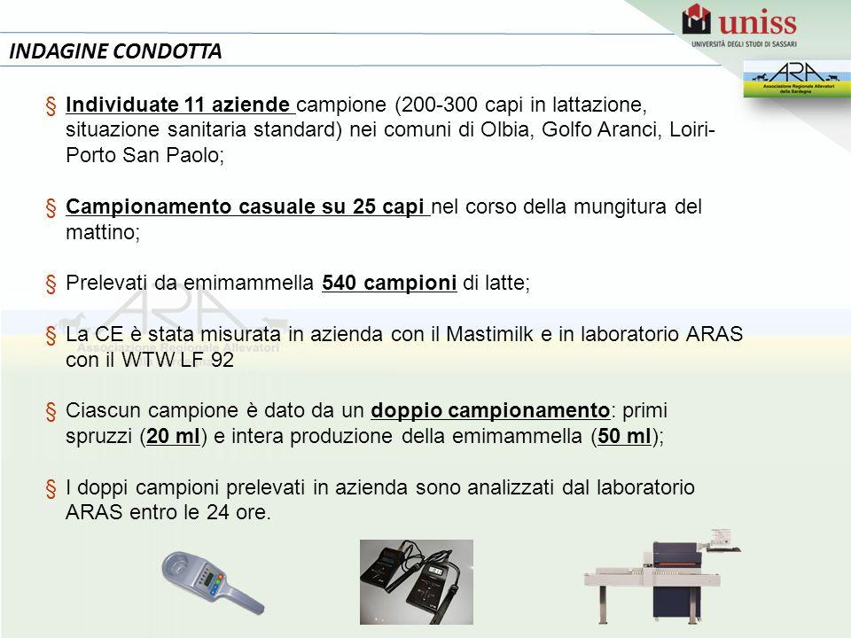INDAGINE CONDOTTA §Individuate 11 aziende campione (200-300 capi in lattazione, situazione sanitaria standard) nei comuni di Olbia, Golfo Aranci, Loir
