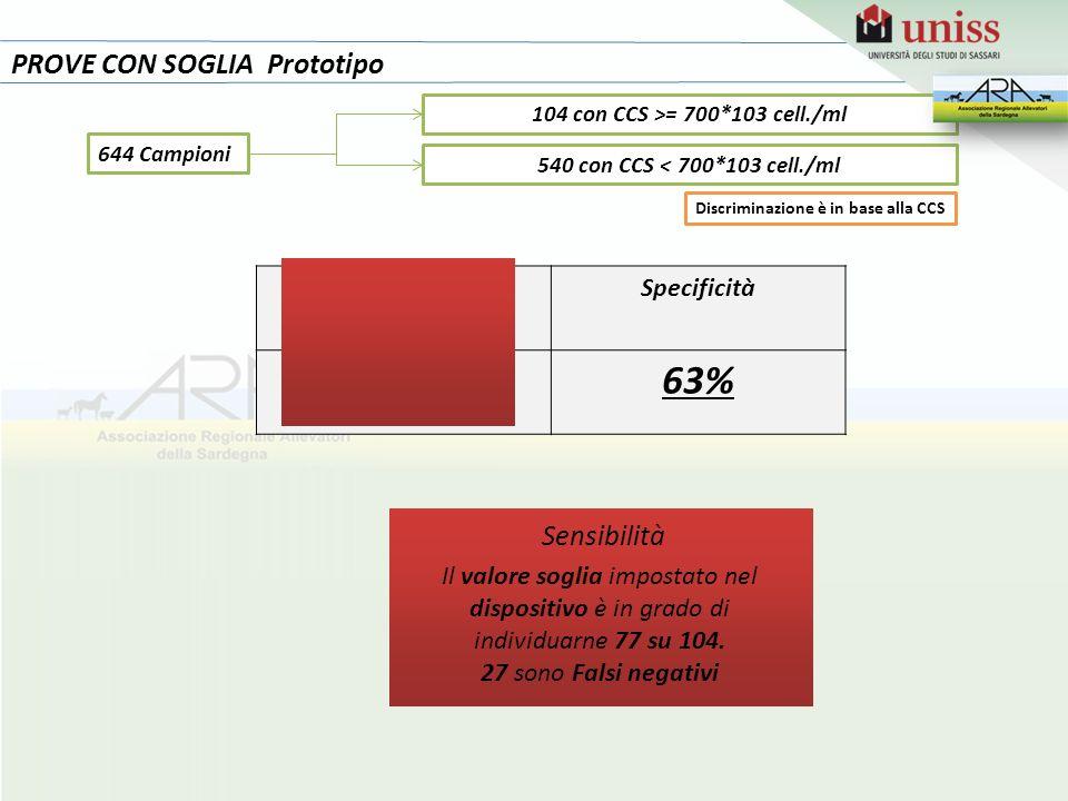PROVE CON SOGLIA Prototipo SensibilitàSpecificità 74%63% Il valore soglia impostato nel dispositivo è in grado di individuarne 77 su 104. 27 sono Fals