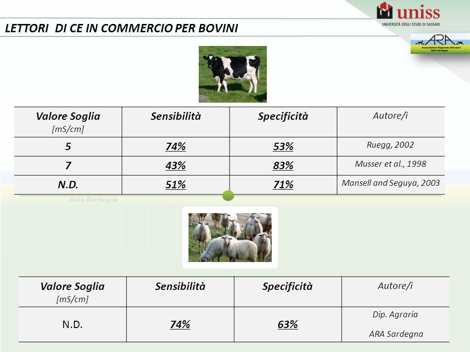 LETTORI DI CE IN COMMERCIO PER BOVINI Valore Soglia [mS/cm] SensibilitàSpecificità Autore/i 574%53% Ruegg, 2002 743%83% Musser et al., 1998 N.D.51%71% Mansell and Seguya, 2003 Valore Soglia [mS/cm] SensibilitàSpecificità Autore/i N.D.74%63% Dip.