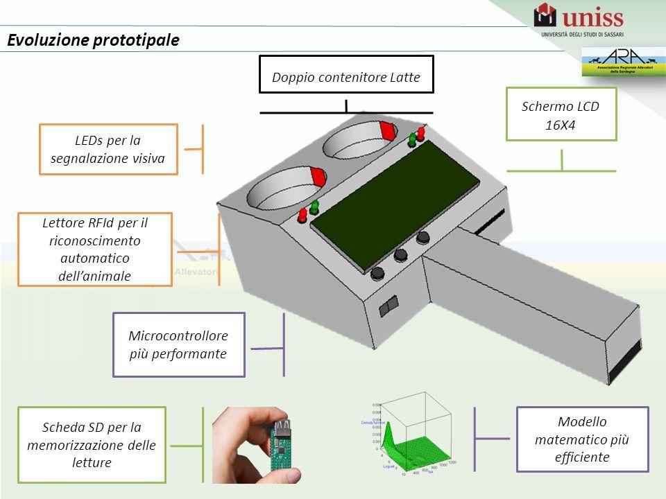 Evoluzione prototipale LEDs per la segnalazione visiva Schermo LCD 16X4 Doppio contenitore Latte Scheda SD per la memorizzazione delle letture Lettore RFId per il riconoscimento automatico dell'animale Modello matematico più efficiente Microcontrollore più performante