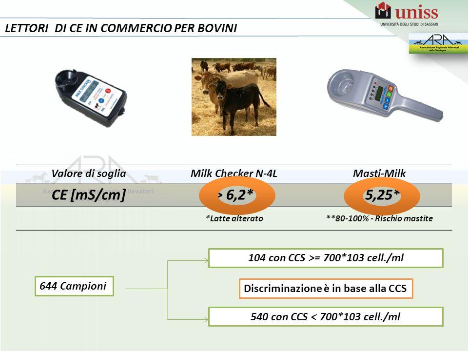 LETTORI DI CE IN COMMERCIO PER BOVINI Valore di sogliaMilk Checker N-4LMasti-Milk CE [mS/cm]> 6,2* > 5,25** *Latte alterato**80-100% - Rischio mastite 644 Campioni 104 con CCS >= 700*103 cell./ml 540 con CCS < 700*103 cell./ml Discriminazione è in base alla CCS