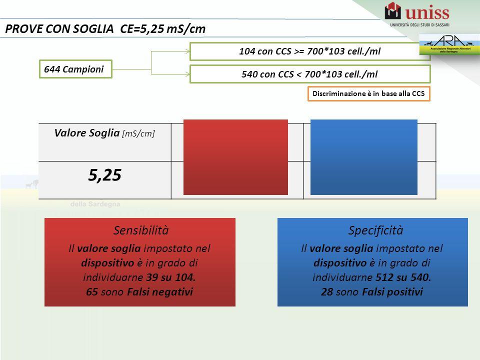 PROVE CON SOGLIA CE=5,25 mS/cm Valore Soglia [mS/cm] SensibilitàSpecificità 5,2538%95% Il valore soglia impostato nel dispositivo è in grado di individuarne 39 su 104.