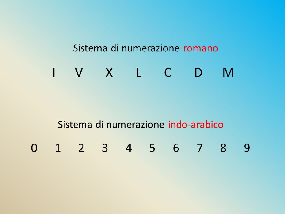 I V X L C D M Sistema di numerazione romano Sistema di numerazione indo-arabico 0 1 2 3 4 5 6 7 8 9