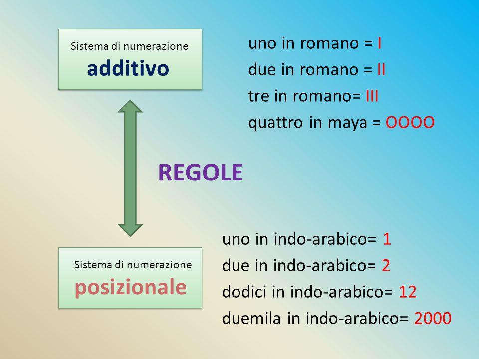 REGOLE Sistema di numerazione additivo Sistema di numerazione posizionale due in romano = II tre in romano= III quattro in maya = OOOO due in indo-ara