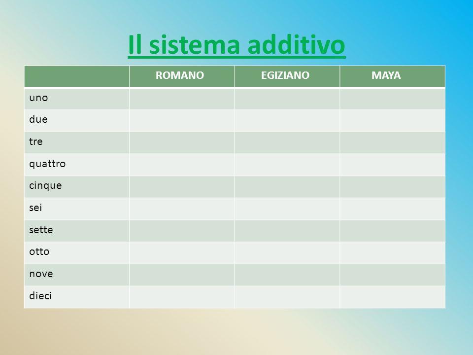 Il sistema additivo ROMANO EGIZIANO MAYA uno due tre quattro cinque sei sette otto nove dieci