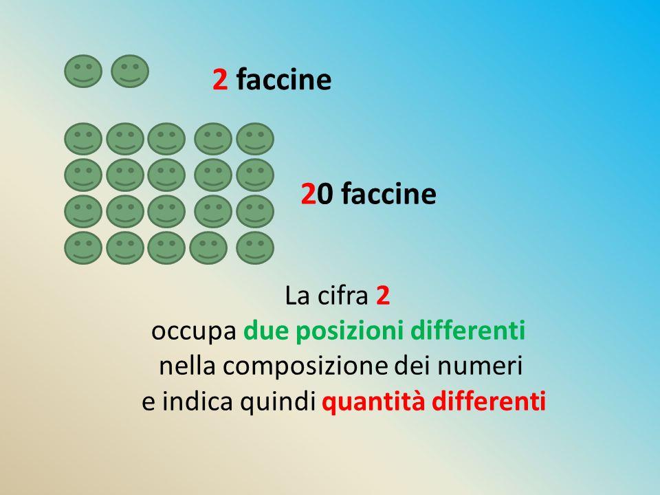 2 faccine 20 faccine La cifra 2 occupa due posizioni differenti nella composizione dei numeri e indica quindi quantità differenti