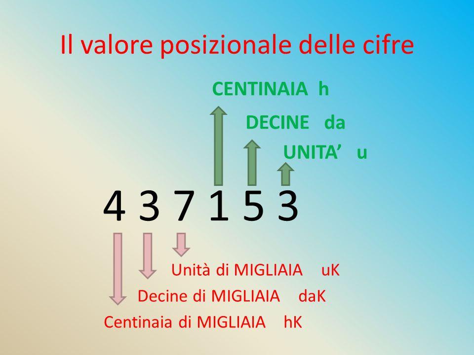 Il valore posizionale delle cifre 4 3 7 1 5 3 UNITA' u DECINE da CENTINAIA h Unità di MIGLIAIA uK Decine di MIGLIAIA daK Centinaia di MIGLIAIA hK
