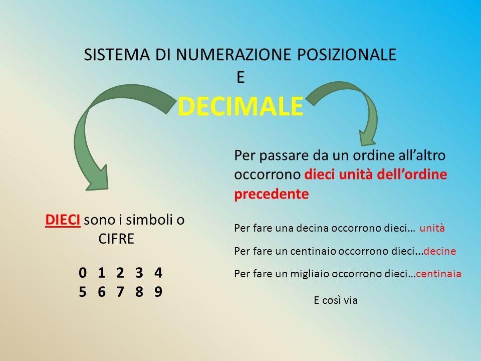 SISTEMA DI NUMERAZIONE POSIZIONALE E DECIMALE DIECI sono i simboli o CIFRE Per passare da un ordine all'altro occorrono dieci unità dell'ordine preced