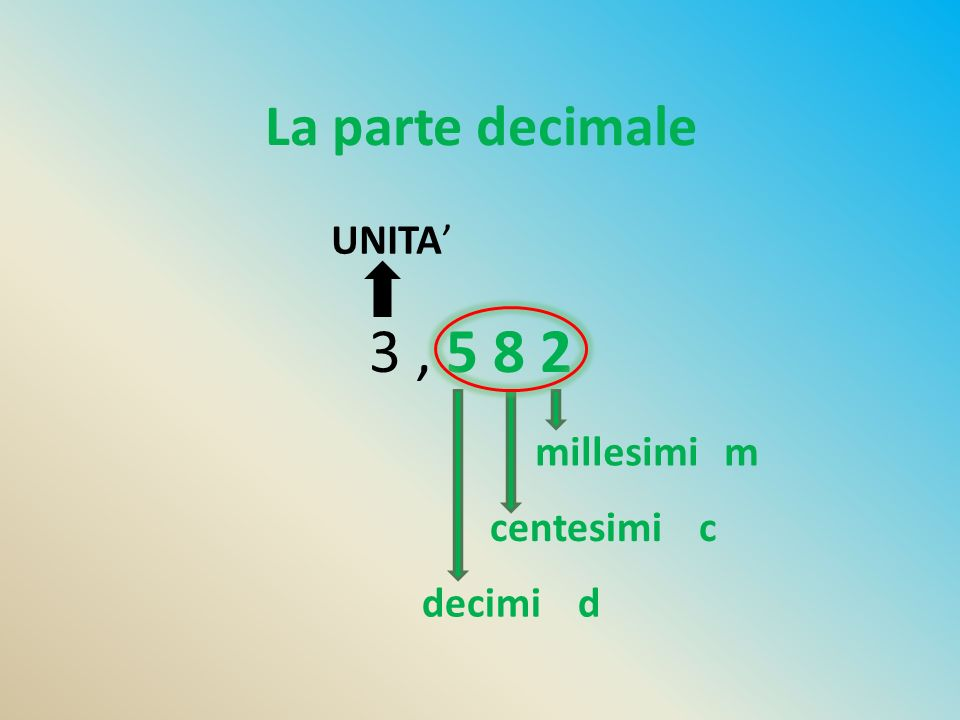 La parte decimale 3, 5 8 2 UNITA' decimi d centesimi c millesimi m