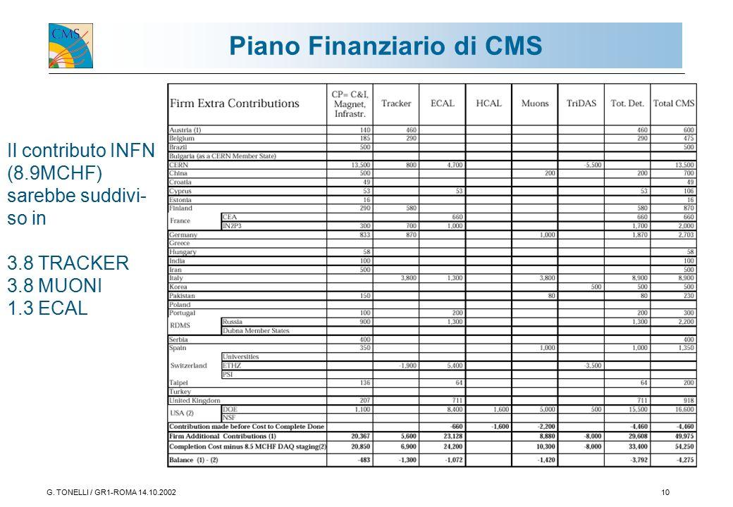G. TONELLI / GR1-ROMA 14.10.200210 Piano Finanziario di CMS Il contributo INFN (8.9MCHF) sarebbe suddivi- so in 3.8 TRACKER 3.8 MUONI 1.3 ECAL
