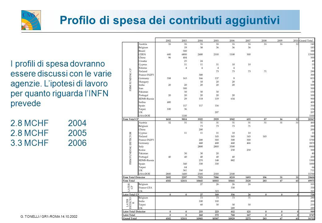 G. TONELLI / GR1-ROMA 14.10.200211 Profilo di spesa dei contributi aggiuntivi I profili di spesa dovranno essere discussi con le varie agenzie. L'ipot