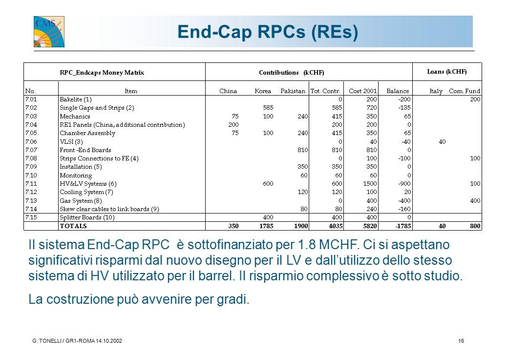 G. TONELLI / GR1-ROMA 14.10.200216 End-Cap RPCs (REs) Il sistema End-Cap RPC è sottofinanziato per 1.8 MCHF. Ci si aspettano significativi risparmi da