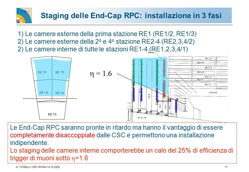 G. TONELLI / GR1-ROMA 14.10.200217 Staging delle End-Cap RPC: installazione in 3 fasi  = 1.6 Le End-Cap RPC saranno pronte in ritardo ma hanno il van