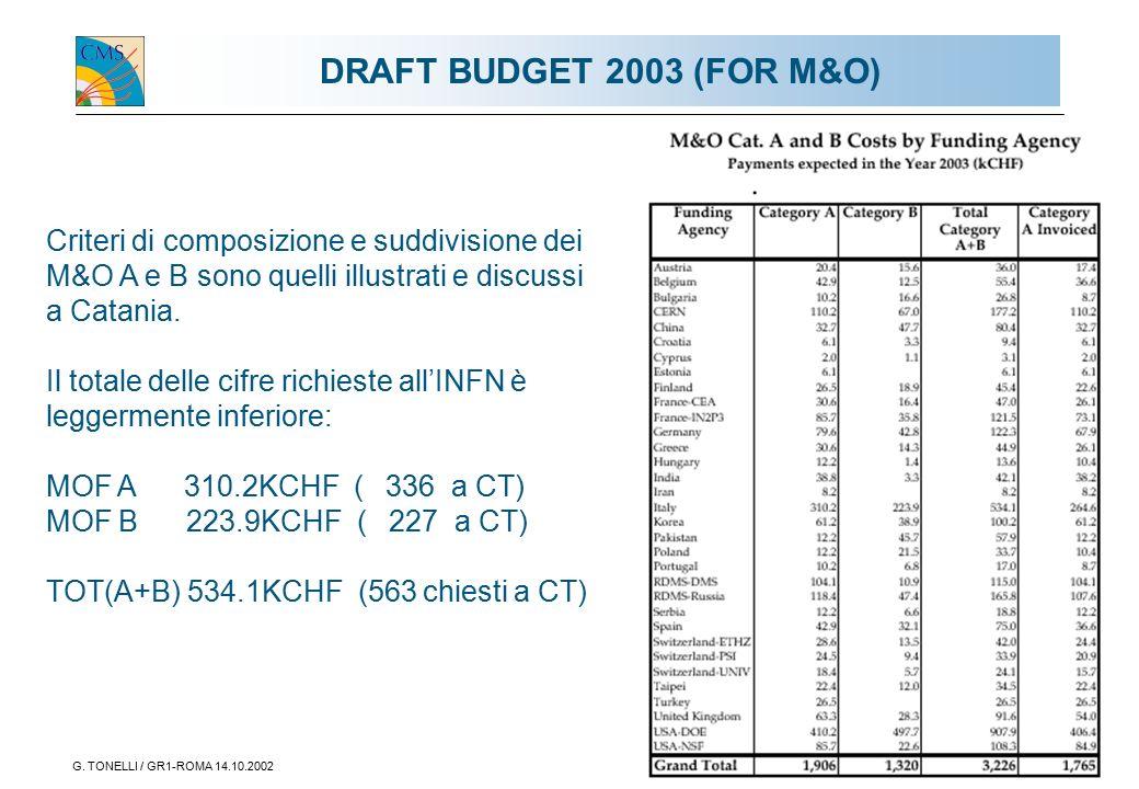 G. TONELLI / GR1-ROMA 14.10.20024 DRAFT BUDGET 2003 (FOR M&O) Criteri di composizione e suddivisione dei M&O A e B sono quelli illustrati e discussi a
