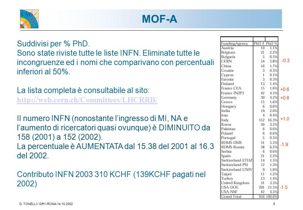G. TONELLI / GR1-ROMA 14.10.20025 MOF-A Suddivisi per % PhD.