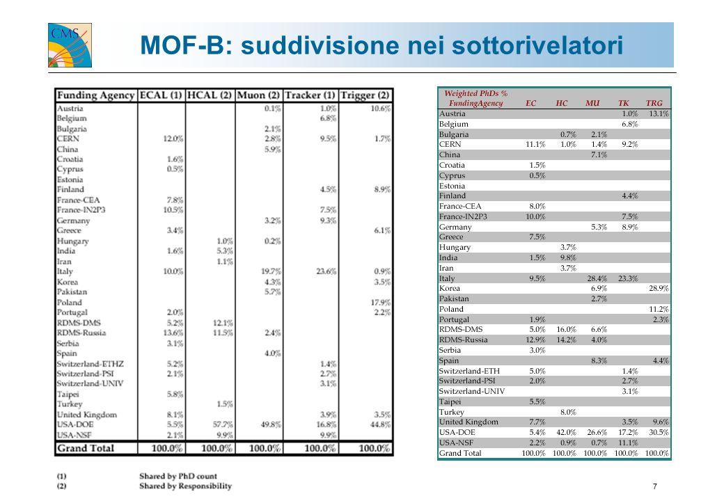 G. TONELLI / GR1-ROMA 14.10.20027 MOF-B: suddivisione nei sottorivelatori