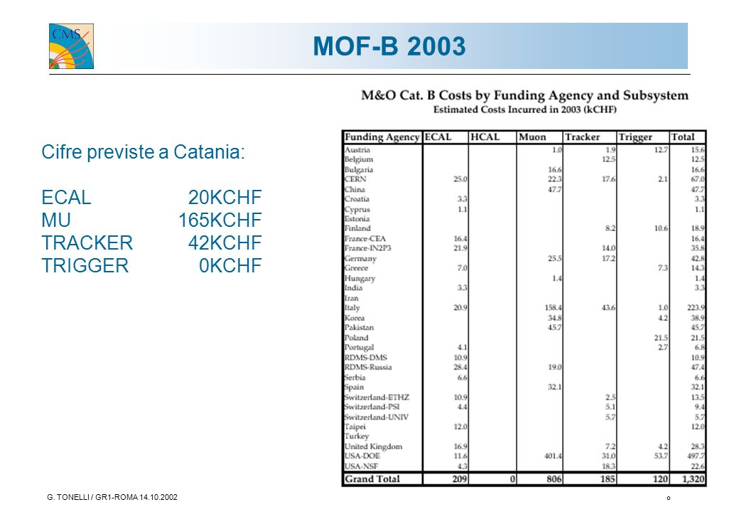G. TONELLI / GR1-ROMA 14.10.20028 MOF-B 2003 Cifre previste a Catania: ECAL 20KCHF MU165KCHF TRACKER 42KCHF TRIGGER 0KCHF