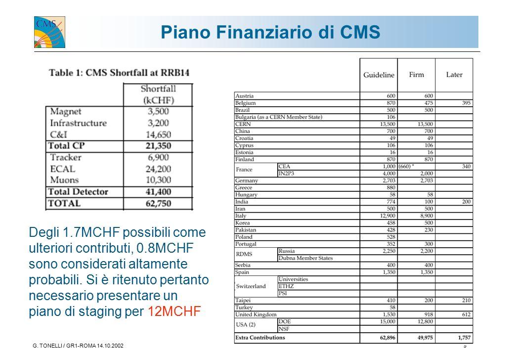 G. TONELLI / GR1-ROMA 14.10.20029 Piano Finanziario di CMS Degli 1.7MCHF possibili come ulteriori contributi, 0.8MCHF sono considerati altamente proba