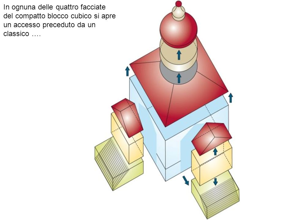 In ognuna delle quattro facciate del compatto blocco cubico si apre un accesso preceduto da un classico ….