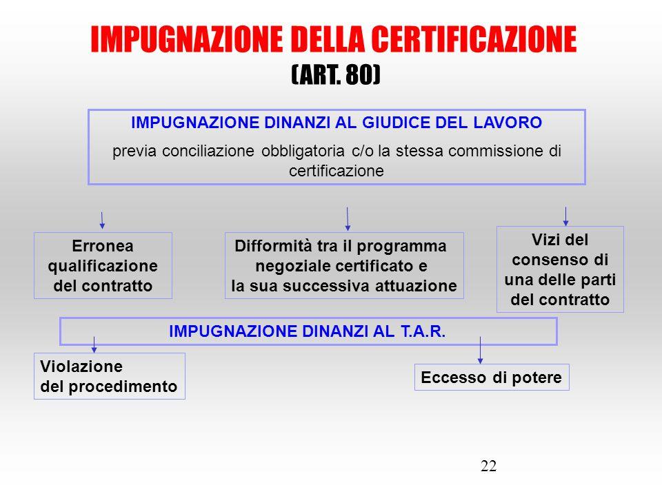 22 IMPUGNAZIONE DELLA CERTIFICAZIONE (ART. 80) IMPUGNAZIONE DINANZI AL GIUDICE DEL LAVORO previa conciliazione obbligatoria c/o la stessa commissione