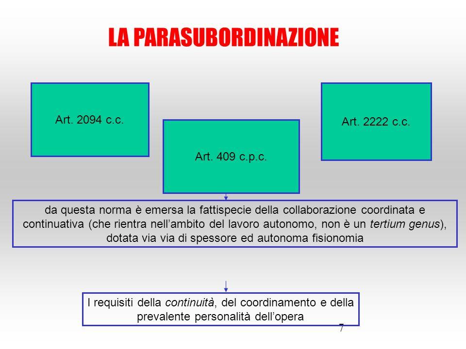7 LA PARASUBORDINAZIONE Art. 2094 c.c. Art. 2222 c.c. Art. 409 c.p.c. da questa norma è emersa la fattispecie della collaborazione coordinata e contin
