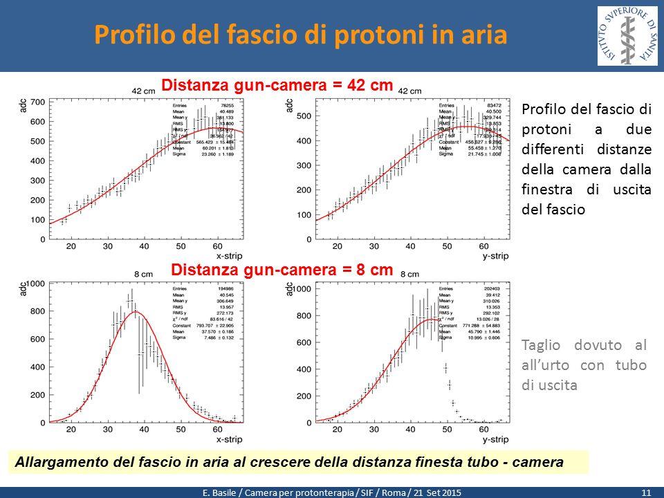 E. Basile / Camera per protonterapia / SIF / Roma / 21 Set 2015 Profilo del fascio di protoni in aria Distanza gun-camera = 42 cm Distanza gun-camera