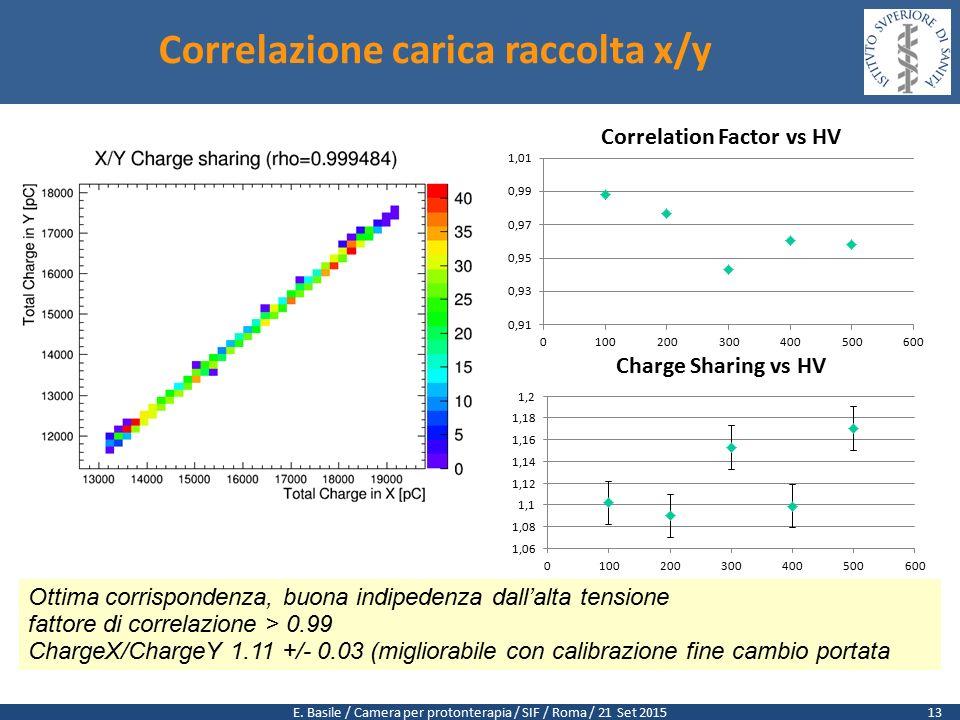E. Basile / Camera per protonterapia / SIF / Roma / 21 Set 2015 Correlazione carica raccolta x/y Ottima corrispondenza, buona indipedenza dall'alta te