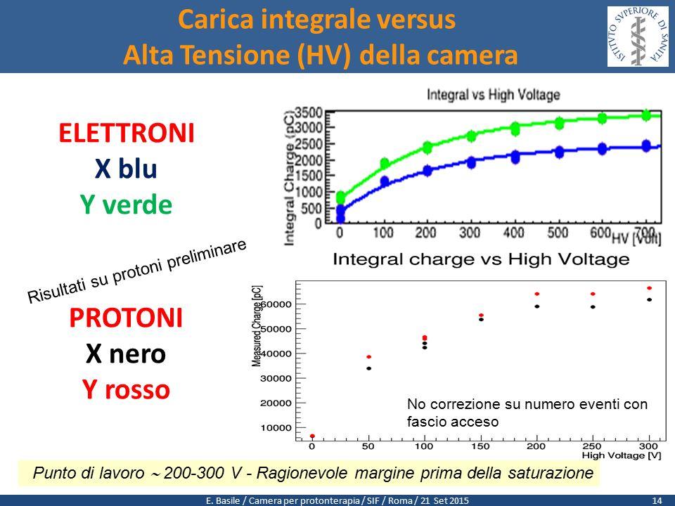 E. Basile / Camera per protonterapia / SIF / Roma / 21 Set 2015 Carica integrale versus Alta Tensione (HV) della camera 14 ELETTRONI X blu Y verde PRO